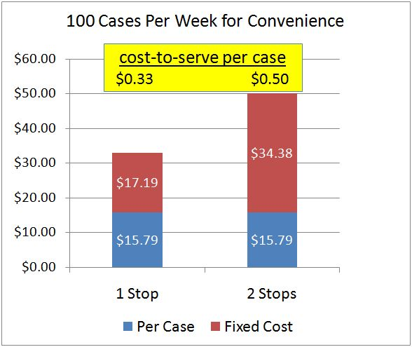 Visits vs Cost Per Case