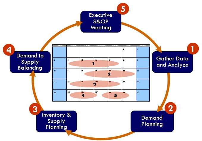 SCPI SIOP Planning Cycle